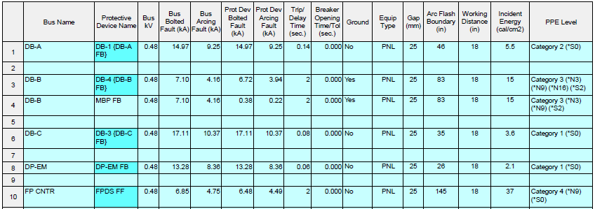 arc flash hazard results table